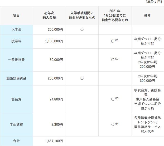 上野学園大学 学費